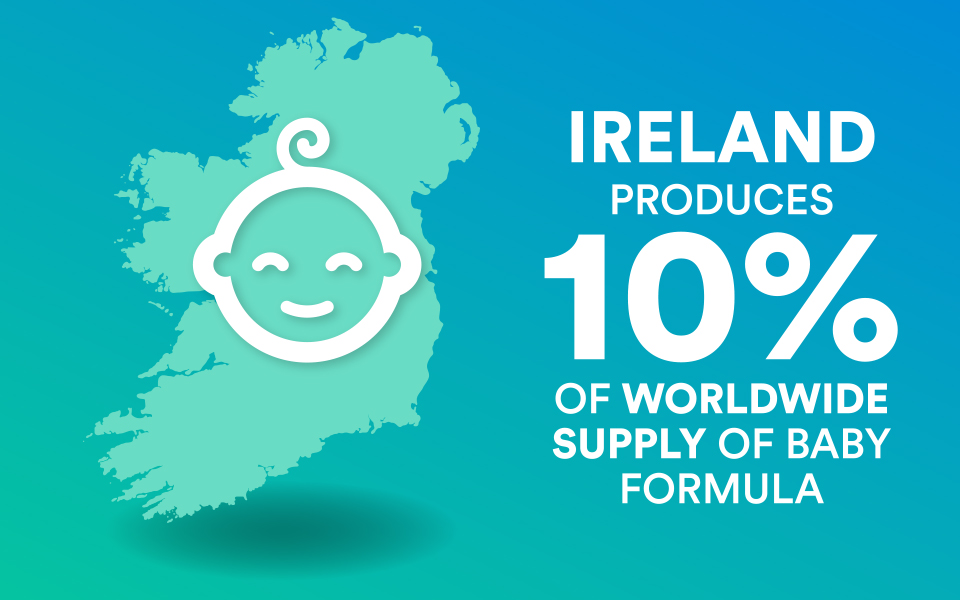 Ireland enjoys exceptional success as one of the world's leading producers of infant baby formula, producing 10% of worldwide supply.